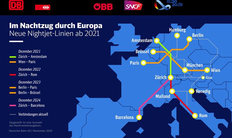 Uitbreiding nachttreinnetwerk Europa